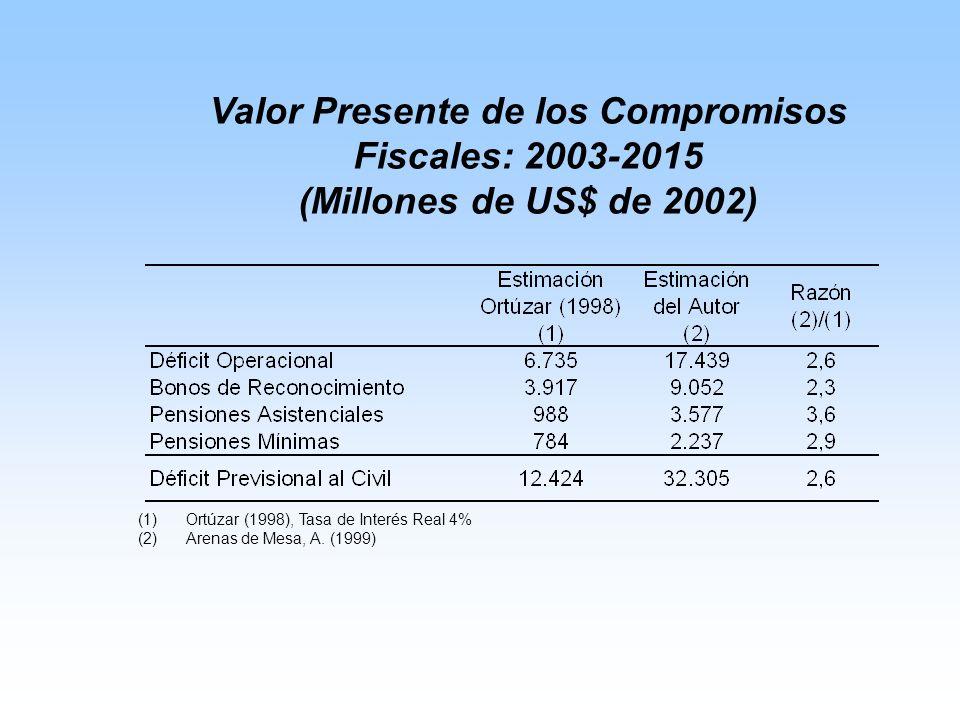 Valor Presente de los Compromisos Fiscales: 2003-2015 (Millones de US$ de 2002) (1)Ortúzar (1998), Tasa de Interés Real 4% (2)Arenas de Mesa, A.