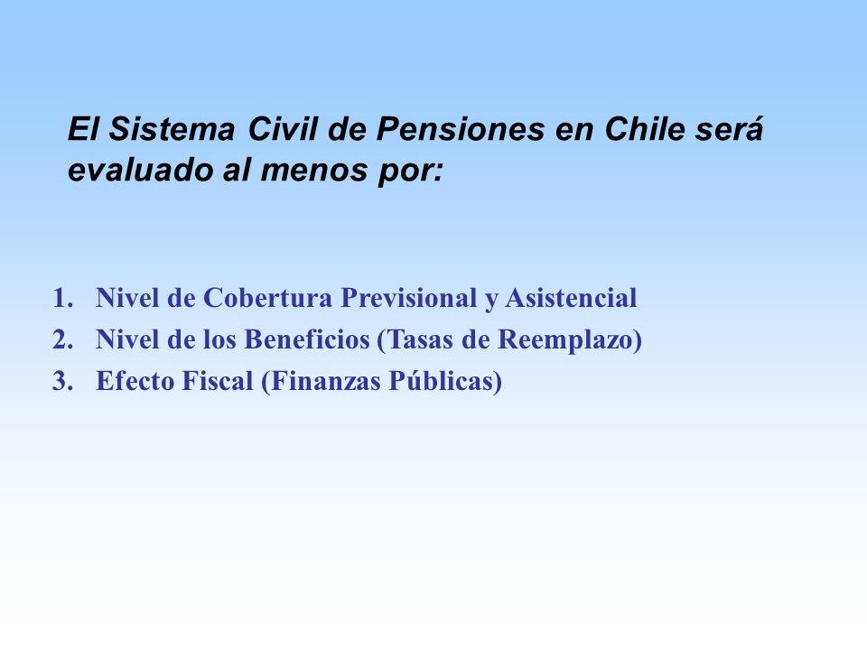 1.Nivel de Cobertura Previsional y Asistencial 2.Nivel de los Beneficios (Tasas de Reemplazo) 3.Efecto Fiscal (Finanzas Públicas) El Sistema Civil de Pensiones en Chile será evaluado al menos por: