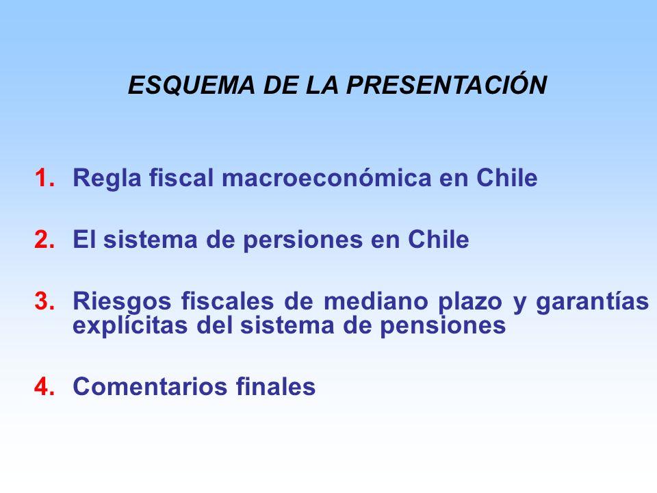 1.Regla fiscal macroeconómica en Chile 2.El sistema de persiones en Chile 3.Riesgos fiscales de mediano plazo y garantías explícitas del sistema de pensiones 4.Comentarios finales ESQUEMA DE LA PRESENTACIÓN