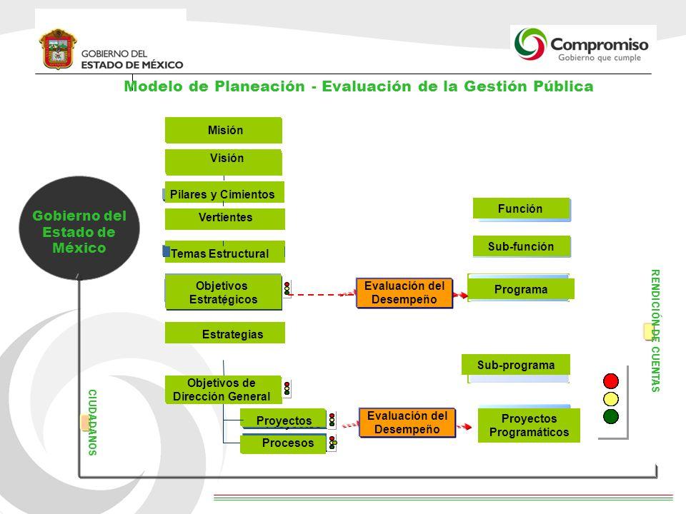 Gobierno del Estado de México RENDICIÓN DE CUENTAS CIUDADANOS Modelo de Planeación - Evaluación de la Gestión Pública Estrategias Objetivos Específico