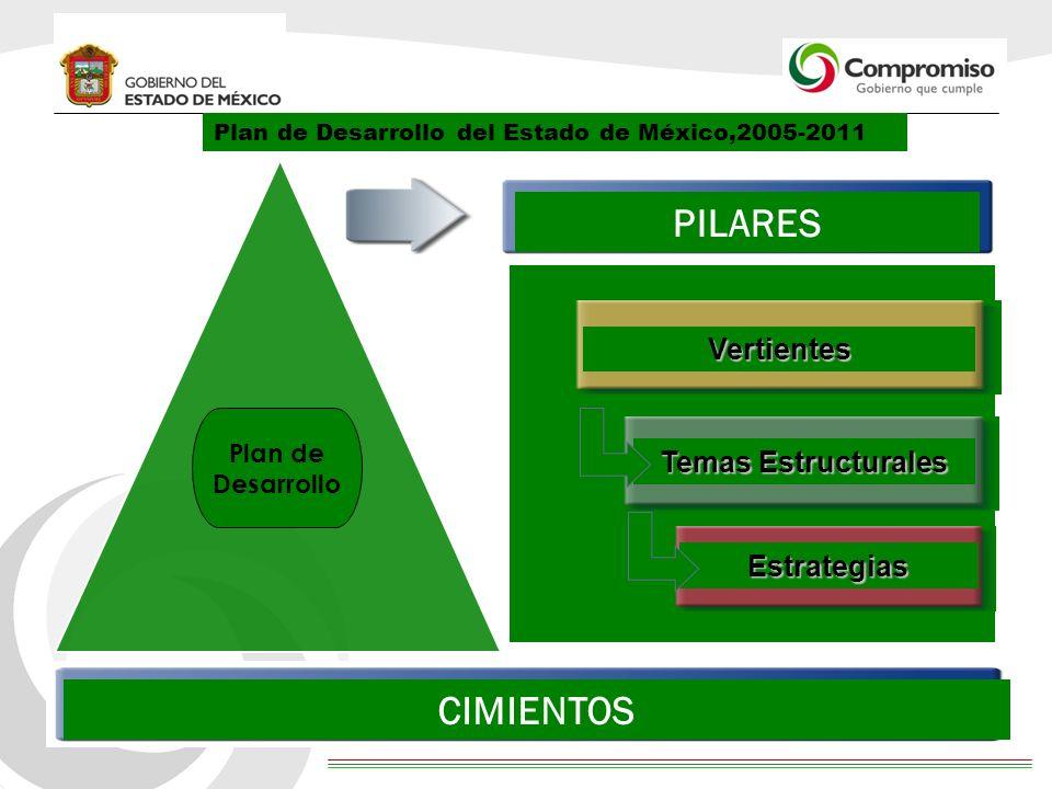 4 Impacto del Plan de Desarrollo en la calidad de vida de los mexiquenses Fortalecimiento de la seguridad pública, derechos humanos e impartición de justicia.