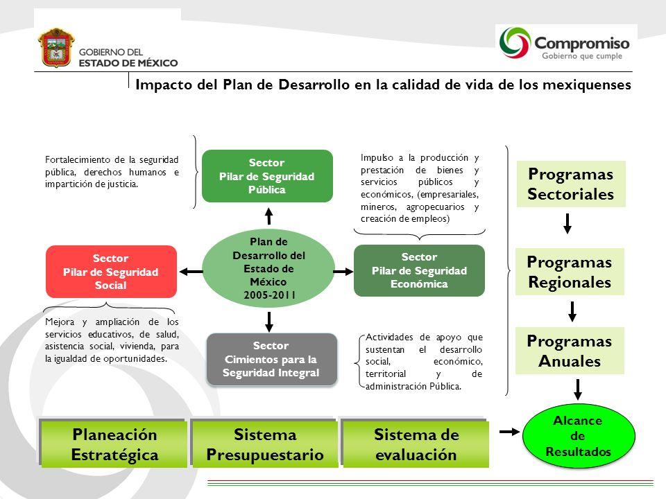 IMPACTO COBERTURA IMPACTO COBERTURA EFICIENCIA CALIDAD EFICIENCIA CALIDAD ALINEACIÒN DE RECURSOS ALINEACIÒN DE RECURSOS Plan de Desarrollo del Estado de México 2005 - 2011 OPERATIVOS INDICADORES DE PROYECTO INDICADORES DE GESTIÓN PROCESOS INDICADORES DE DESEMPEÑO MISION, VISION, OBJETIVOS ESTRATEGICOS INDICADORES ESTRATÉGICOS Tipos Dimensiones Sistema Integral de Evaluación del Desempeño (SIED) 1200 Indicadores PROGRAMAS Y PROYECTOS DE ESTRUCTURA PROGRAMÁTICA