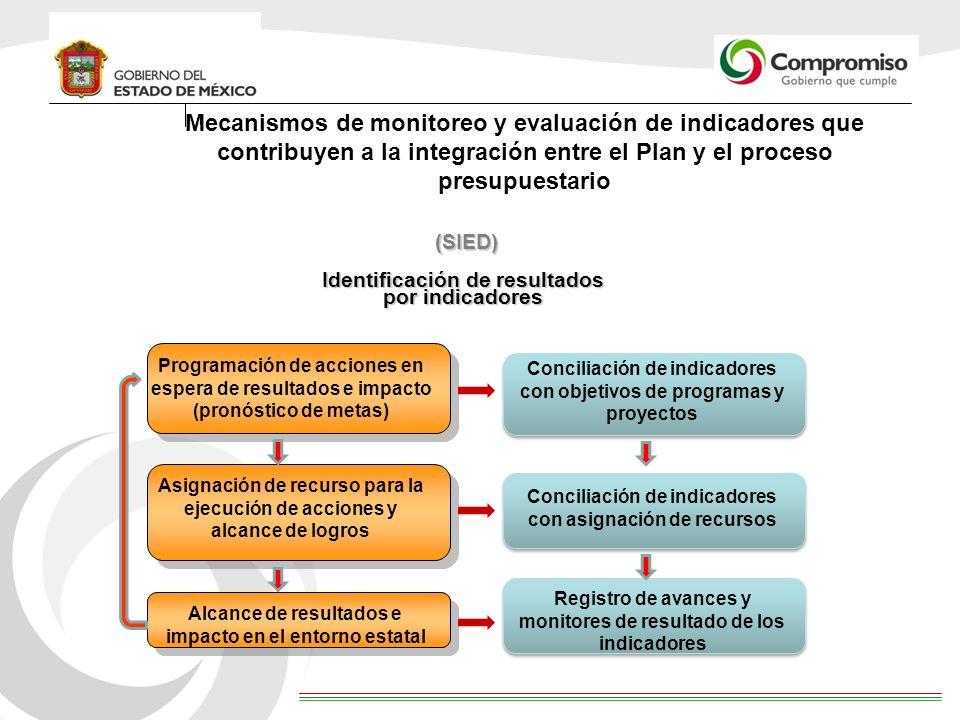 Identificación de resultados por indicadores Programación de acciones en espera de resultados e impacto (pronóstico de metas) Asignación de recurso pa