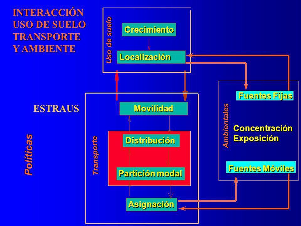 Fuentes móviles Crecimiento Localización Movilidad Distribución Partición modal Asignación INTERACCIÓN USO DE SUELO TRANSPORTE Y AMBIENTE Ambientales