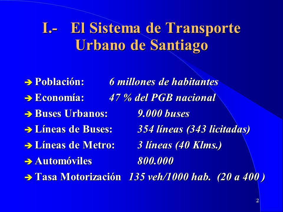 2 I.-El Sistema de Transporte Urbano de Santiago è Población:6 millones de habitantes è Economía:47 % del PGB nacional è Buses Urbanos:9.000 buses è Líneas de Buses:354 líneas (343 licitadas) è Líneas de Metro:3 líneas (40 Klms.) è Automóviles800.000 è Tasa Motorización 135 veh/1000 hab.