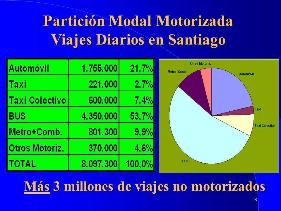 3 Partición Modal Motorizada Viajes Diarios en Santiago Más 3 millones de viajes no motorizados