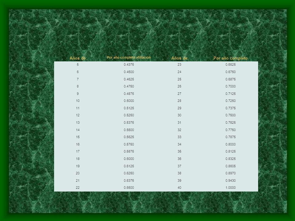 Años de imposiciones Por año completo afiliación Años de imposiciones Por año completo afiliación 50.4375230.6625 60.4500240.6750 70.4625250.6875 80.4