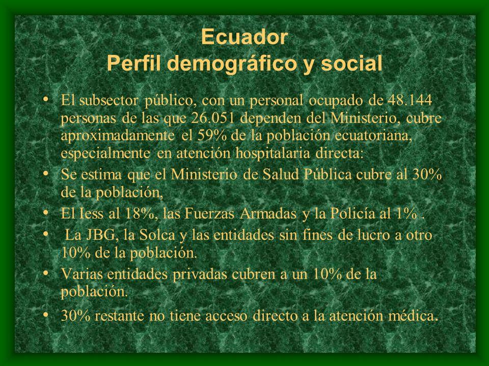 Ecuador Perfil demográfico y social El personal empleado en las instituciones de salud, según los registros de 1997 y por cada diez mil habitantes, es el siguiente: 13,3 médicos, 4,6 enfermeras, 1,6 odontólogos, y 11,8 auxiliares de enfermería.
