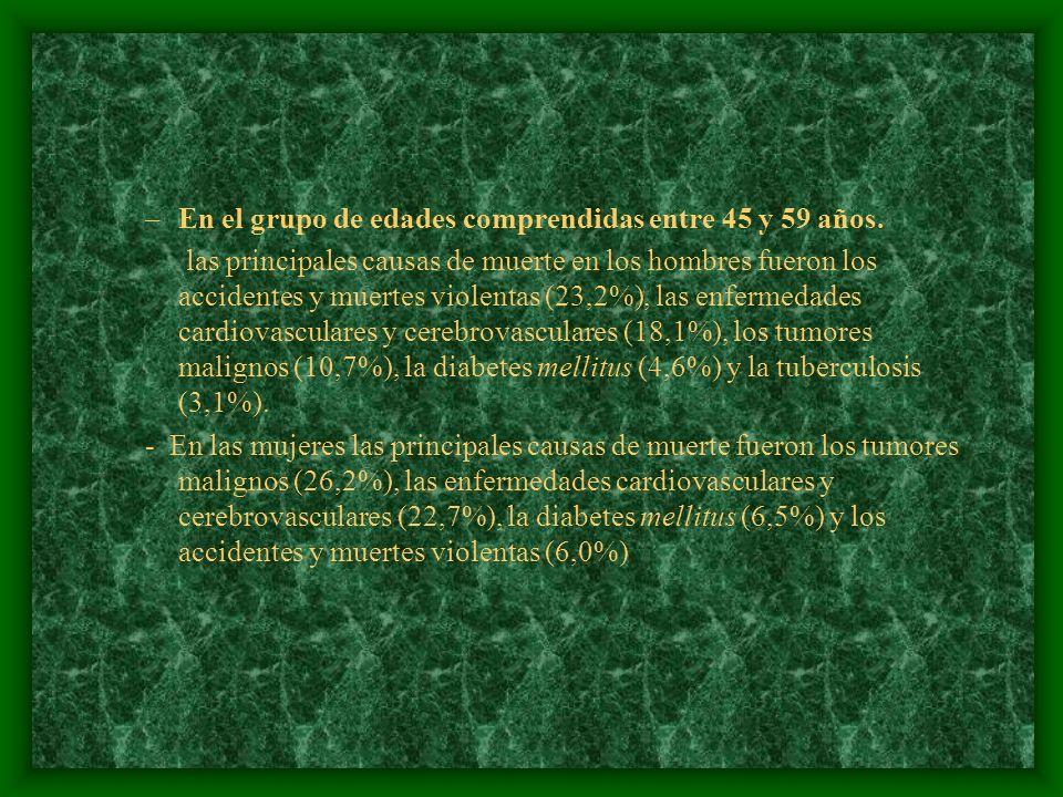 –En el grupo de edades comprendidas entre 45 y 59 años. las principales causas de muerte en los hombres fueron los accidentes y muertes violentas (23,