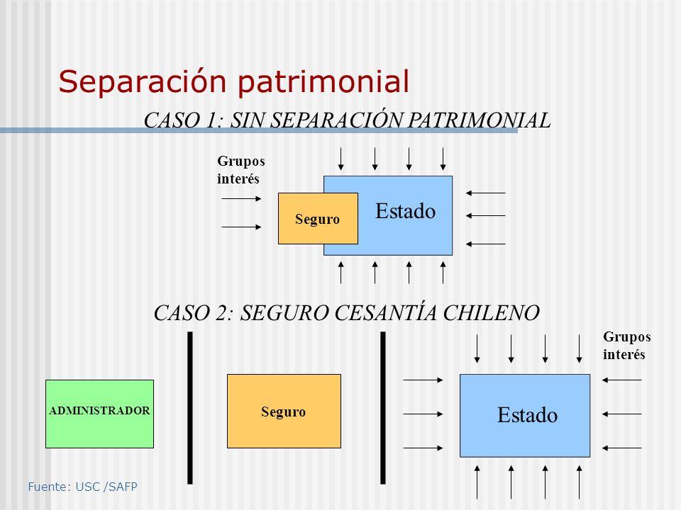 Separación patrimonial Estado Seguro ADMINISTRADOR Estado CASO 2: SEGURO CESANTÍA CHILENO CASO 1: SIN SEPARACIÓN PATRIMONIAL Grupos interés Seguro Fue