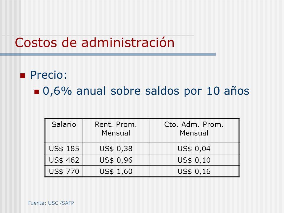 Costos de administración Precio: 0,6% anual sobre saldos por 10 años SalarioRent. Prom. Mensual Cto. Adm. Prom. Mensual US$ 185US$ 0,38US$ 0,04 US$ 46