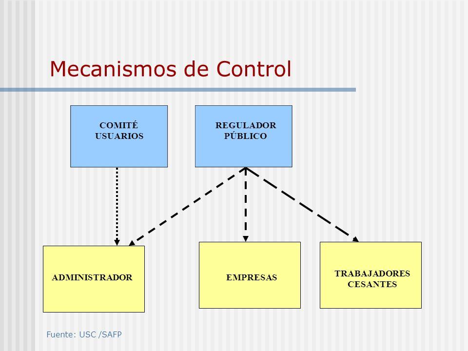Mecanismos de Control ADMINISTRADOR COMITÉ USUARIOS REGULADOR PÚBLICO EMPRESAS TRABAJADORES CESANTES Fuente: USC /SAFP