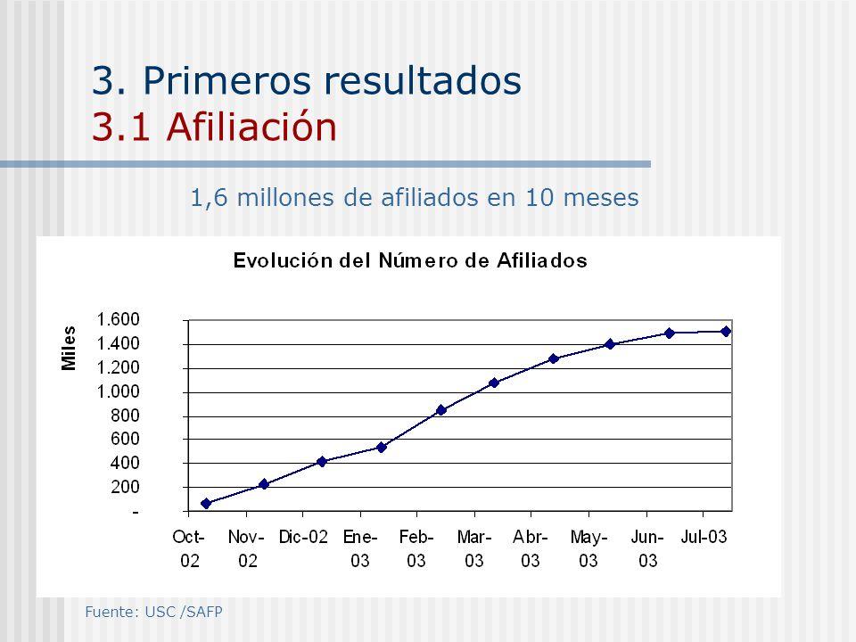 3. Primeros resultados 3.1 Afiliación 1,6 millones de afiliados en 10 meses Fuente: USC /SAFP