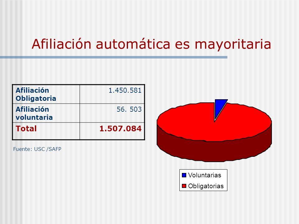 Afiliación automática es mayoritaria Fuente: USC /SAFP Afiliación Obligatoria 1.450.581 Afiliación voluntaria 56. 503 Total1.507.084 Voluntarias Oblig