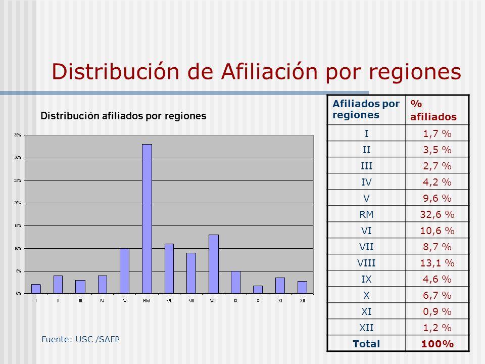 Distribución de Afiliación por regiones Fuente: USC /SAFP Distribución afiliados por regiones Afiliados por regiones % afiliados I1,7 % II3,5 % III2,7