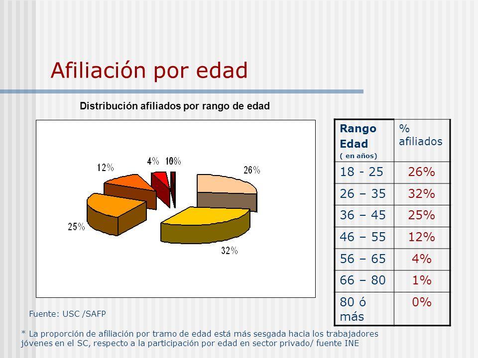 Afiliación por edad Fuente: USC /SAFP Distribución afiliados por rango de edad Rango Edad ( en años) % afiliados 18 - 2526% 26 – 3532% 36 – 4525% 46 –