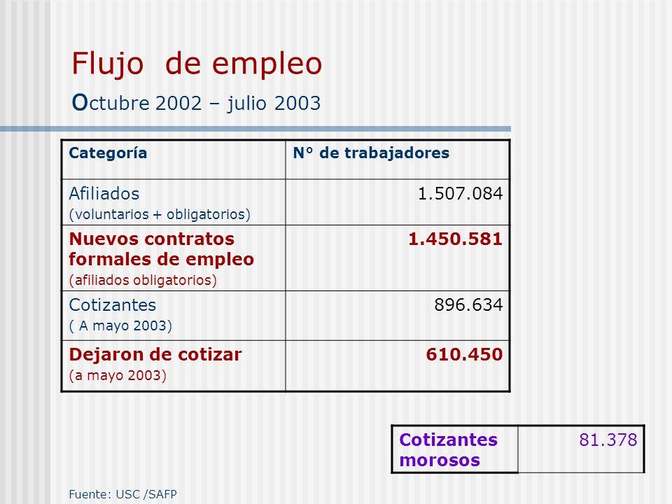 Flujo de empleo o ctubre 2002 – julio 2003 CategoríaN° de trabajadores Afiliados (voluntarios + obligatorios) 1.507.084 Nuevos contratos formales de e