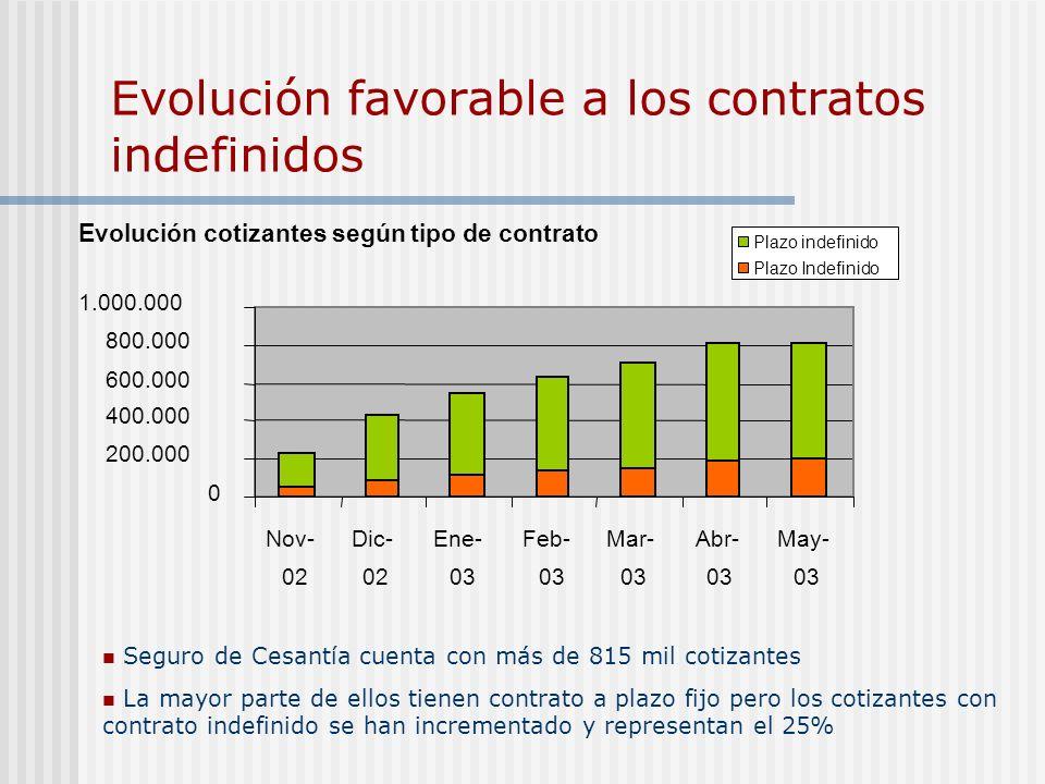 Evolución favorable a los contratos indefinidos Evolución cotizantes según tipo de contrato Plazo indefinido Plazo Indefinido 0 200.000 400.000 600.00
