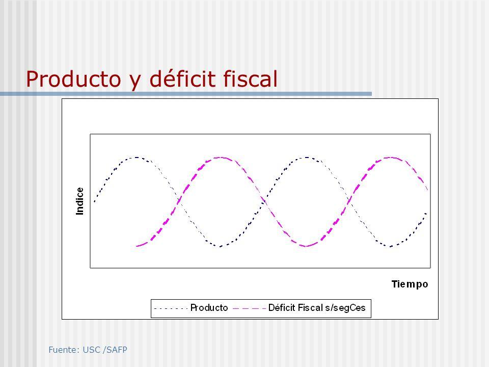 Producto y déficit fiscal Fuente: USC /SAFP