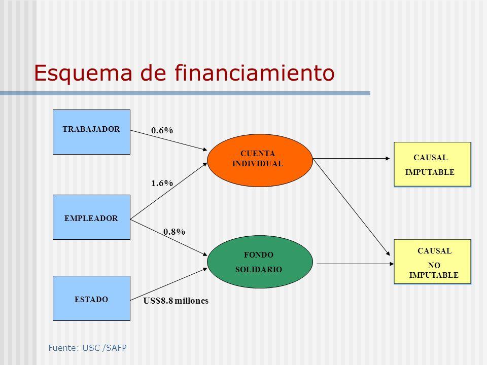 Esquema de financiamiento CUENTA INDIVIDUAL FONDO SOLIDARIO TRABAJADOR EMPLEADOR ESTADO CAUSAL IMPUTABLE CAUSAL NO IMPUTABLE 0.6% US$8.8 millones 1.6%