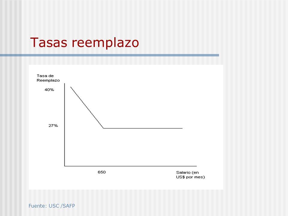 Distribución de Afiliación por regiones Fuente: USC /SAFP Distribución afiliados por regiones Afiliados por regiones % afiliados I1,7 % II3,5 % III2,7 % IV4,2 % V9,6 % RM32,6 % VI10,6 % VII8,7 % VIII13,1 % IX4,6 % X6,7 % XI0,9 % XII1,2 % Total100%