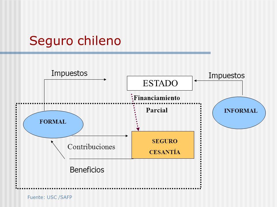 2.3 Separación Patrimonial del los Fondos Fondos con autonomía patrimonial Efecto contracíclico Tratamiento impositivo