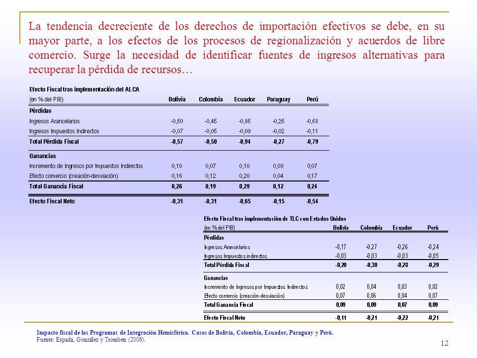 12 Impacto fiscal de los Programas de Integración Hemisférica. Casos de Bolivia, Colombia, Ecuador, Paraguay y Perú. Fuente: Espada, González y Trombe