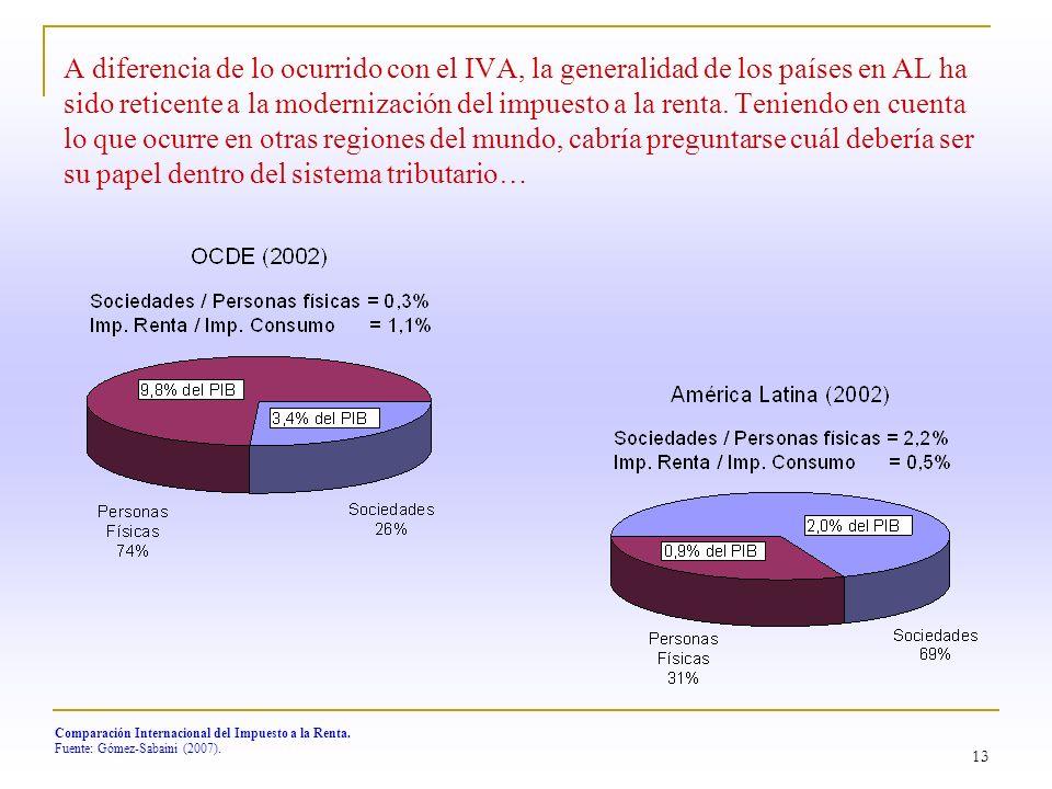 13 Comparación Internacional del Impuesto a la Renta. Fuente: Gómez-Sabaini (2007). A diferencia de lo ocurrido con el IVA, la generalidad de los país