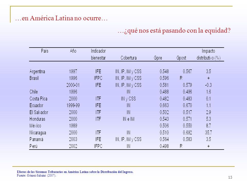 15 Efectos de los Sistemas Tributarios en América Latina sobre la Distribución del Ingreso. Fuente: Gómez-Sabaini (2007). …en América Latina no ocurre