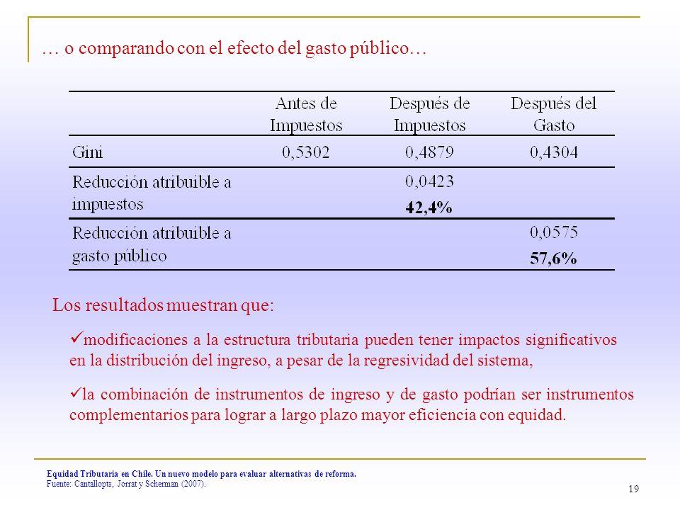 19 … o comparando con el efecto del gasto público… Equidad Tributaria en Chile. Un nuevo modelo para evaluar alternativas de reforma. Fuente: Cantallo