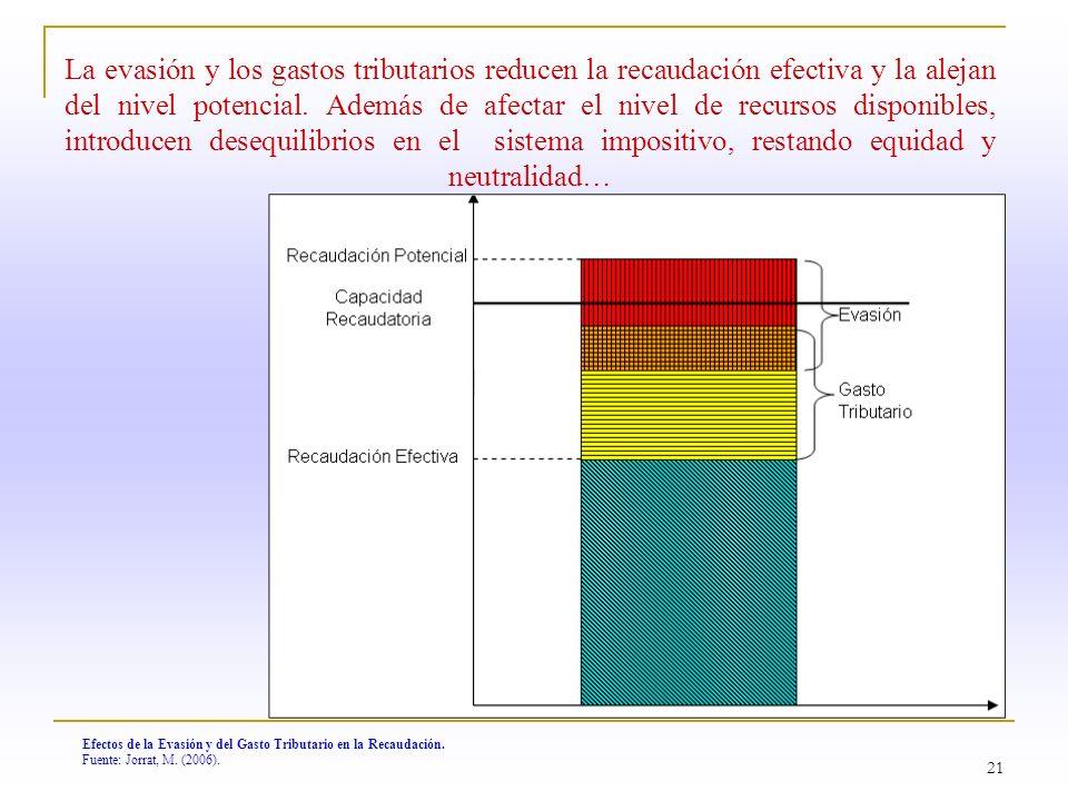 21 Efectos de la Evasión y del Gasto Tributario en la Recaudación. Fuente: Jorrat, M. (2006). La evasión y los gastos tributarios reducen la recaudaci
