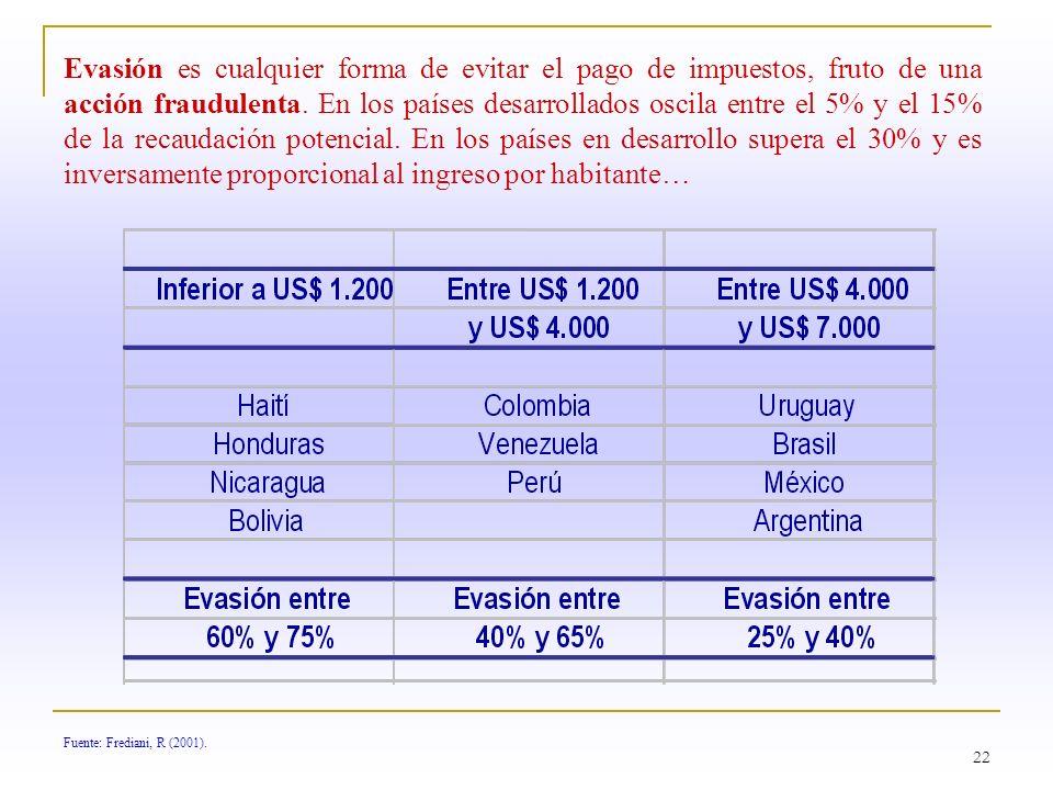 22 Fuente: Frediani, R (2001). Evasión es cualquier forma de evitar el pago de impuestos, fruto de una acción fraudulenta. En los países desarrollados