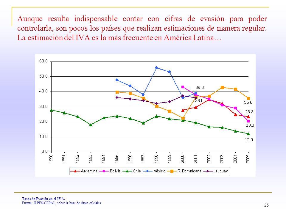 25 Tasas de Evasión en el IVA. Fuente: ILPES/CEPAL, sobre la base de datos oficiales. Aunque resulta indispensable contar con cifras de evasión para p
