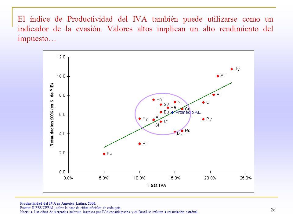 26 Productividad del IVA en América Latina, 2006. Fuente: ILPES/CEPAL, sobre la base de cifras oficiales de cada país. Notas: a/ Las cifras de Argenti