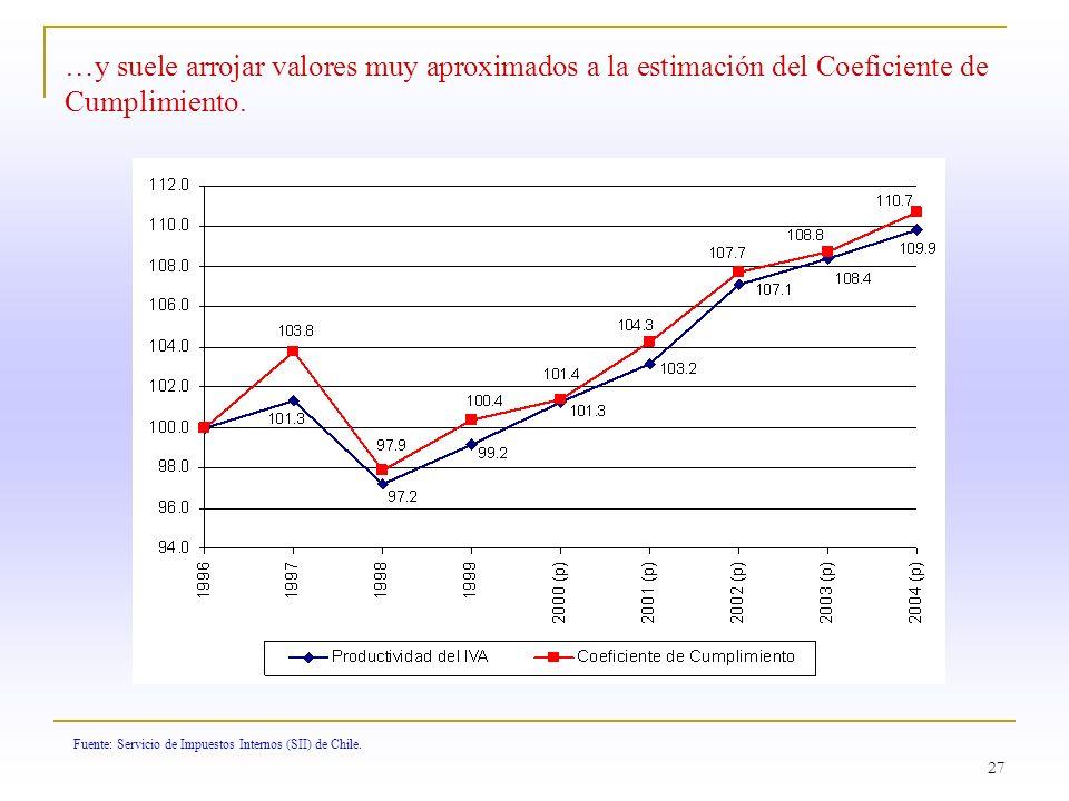 27 Fuente: Servicio de Impuestos Internos (SII) de Chile. …y suele arrojar valores muy aproximados a la estimación del Coeficiente de Cumplimiento.