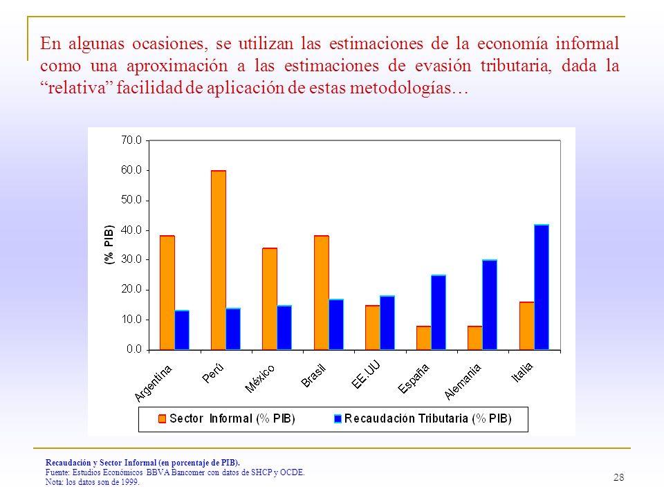 28 Recaudación y Sector Informal (en porcentaje de PIB). Fuente: Estudios Económicos BBVA Bancomer con datos de SHCP y OCDE. Nota: los datos son de 19