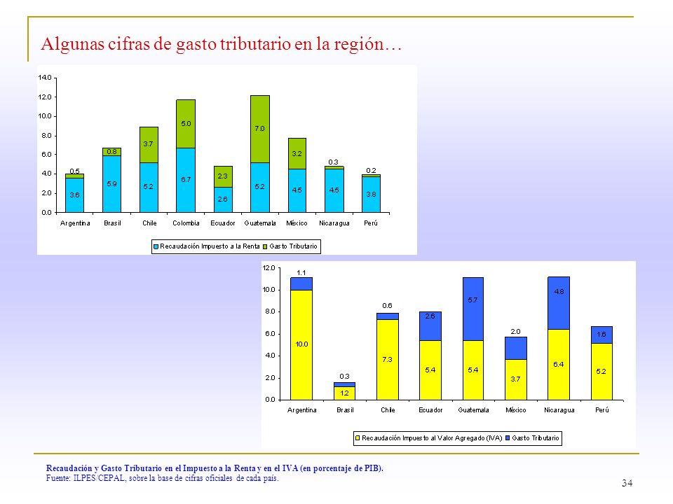34 Algunas cifras de gasto tributario en la región… Recaudación y Gasto Tributario en el Impuesto a la Renta y en el IVA (en porcentaje de PIB). Fuent