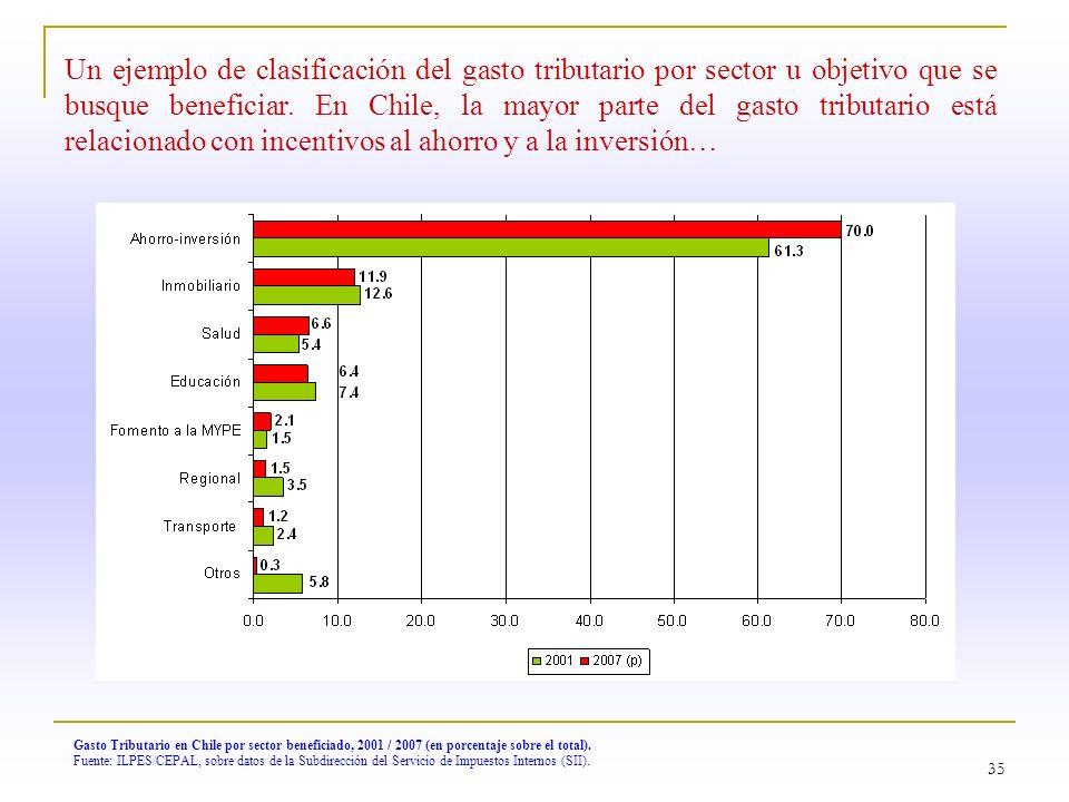 35 Gasto Tributario en Chile por sector beneficiado, 2001 / 2007 (en porcentaje sobre el total). Fuente: ILPES/CEPAL, sobre datos de la Subdirección d