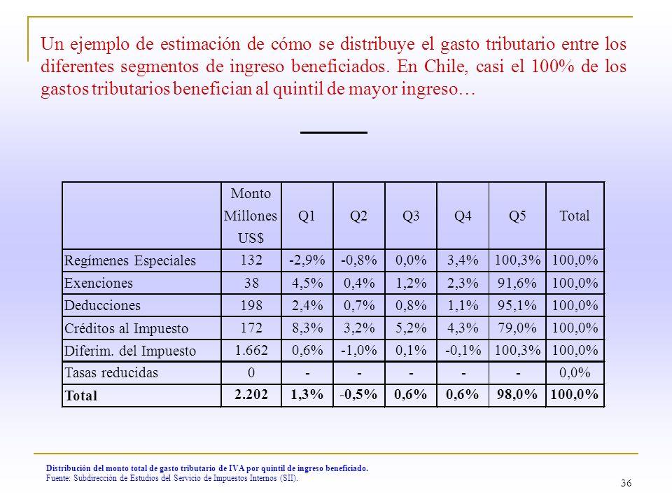 36 Distribución del monto total de gasto tributario de IVA por quintil de ingreso beneficiado. Fuente: Subdirección de Estudios del Servicio de Impues