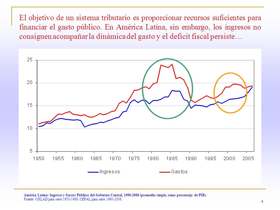 4 América Latina: Ingresos y Gastos Públicos del Gobierno Central, 1990-2006 (promedio simple, como porcentaje de PIB). Fuente: OXLAD para serie 1950-