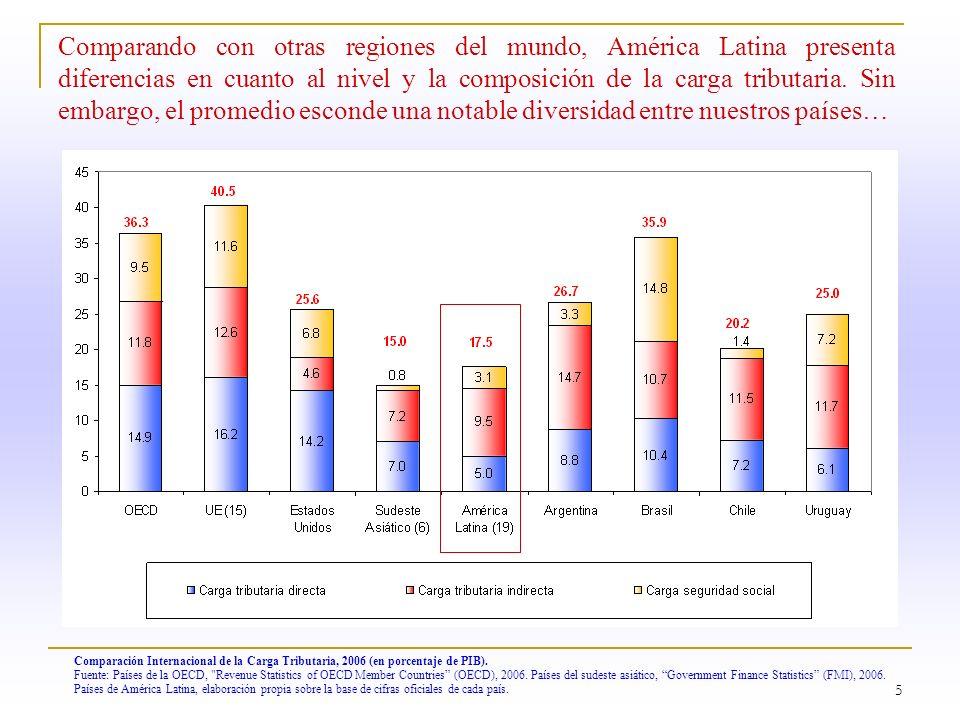 5 Comparando con otras regiones del mundo, América Latina presenta diferencias en cuanto al nivel y la composición de la carga tributaria. Sin embargo