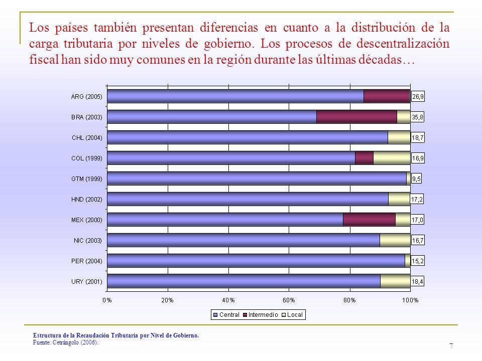 8 Composición y Evolución de la Carga Tributaria en América Latina, 1990 – 2006 (en porcentaje sobre el total y sobre PIB).