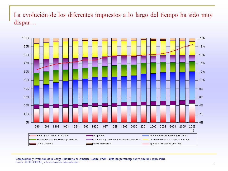 8 Composición y Evolución de la Carga Tributaria en América Latina, 1990 – 2006 (en porcentaje sobre el total y sobre PIB). Fuente: ILPES/CEPAL, sobre