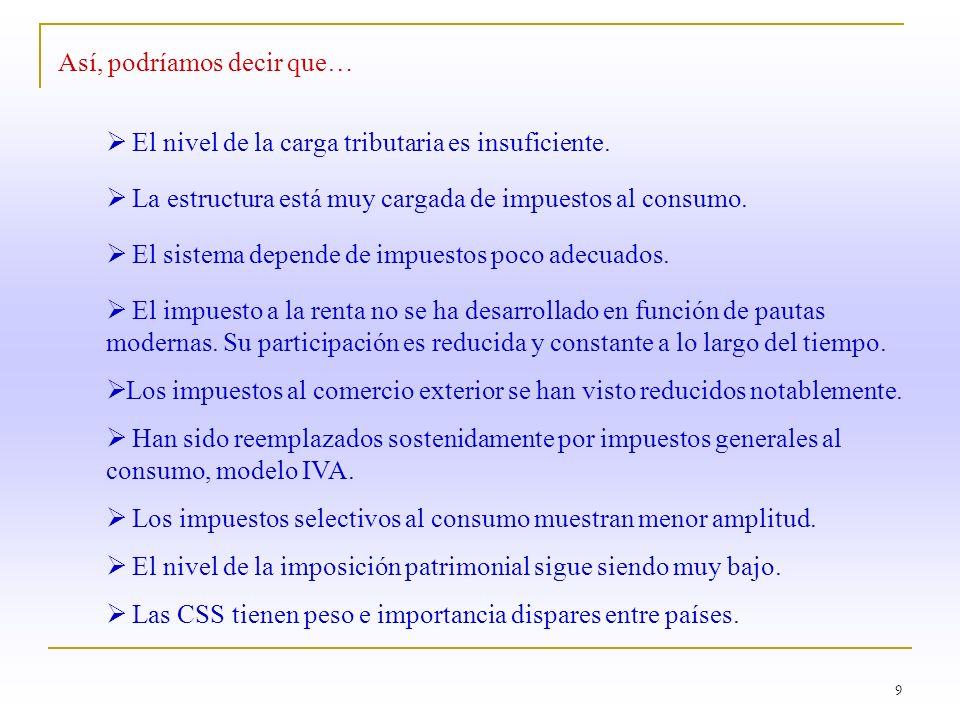 10 Evolución de las Alícuotas del Impuesto al Valor Agregado (IVA) y del Impuesto a la Renta (IR) en América Latina (promedios simples).