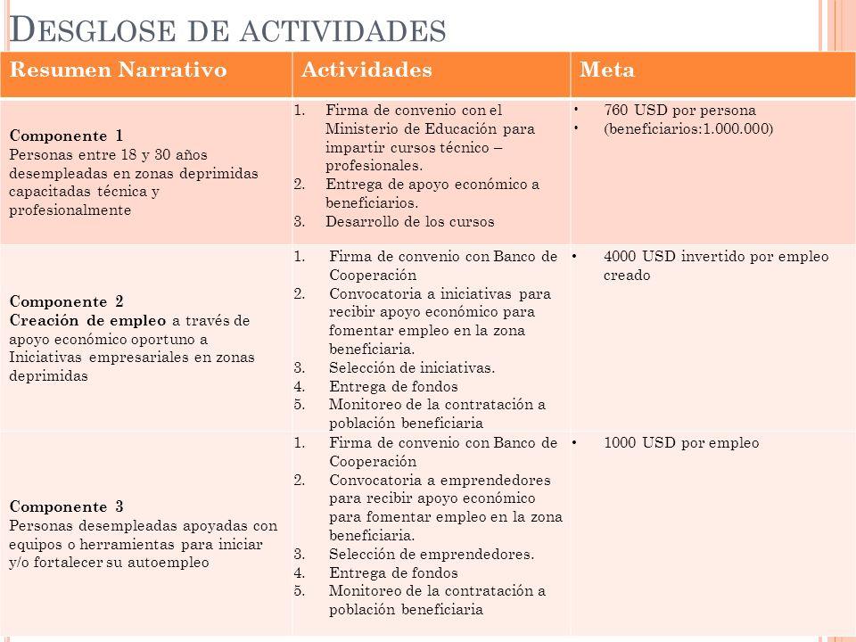 D ESGLOSE DE ACTIVIDADES Resumen NarrativoActividadesMeta Componente 1 Personas entre 18 y 30 años desempleadas en zonas deprimidas capacitadas técnic