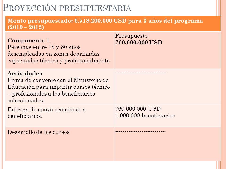 Monto presupuestado: 6.518.200.000 USD para 3 años del programa (2010 – 2012) Componente 2 Creación de empleo a través de apoyo económico oportuno a Iniciativas empresariales en zonas deprimidas Presupuesto Total Componente: 5.656.100.000 USD Actividades 1.