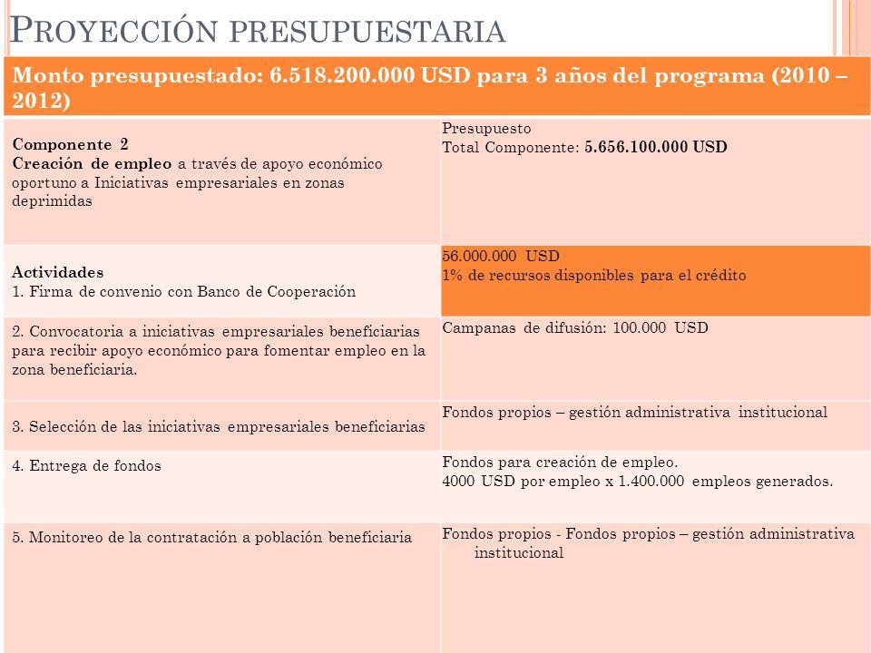 Monto presupuestado: 6.518.200.000 USD para 3 años del programa (2010 – 2012) Componente 2 Creación de empleo a través de apoyo económico oportuno a I
