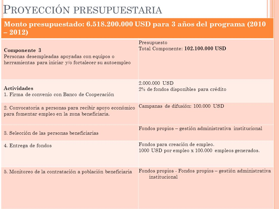 Monto presupuestado: 6.518.200.000 USD para 3 años del programa (2010 – 2012) Componente 3 Personas desempleadas apoyadas con equipos o herramientas p
