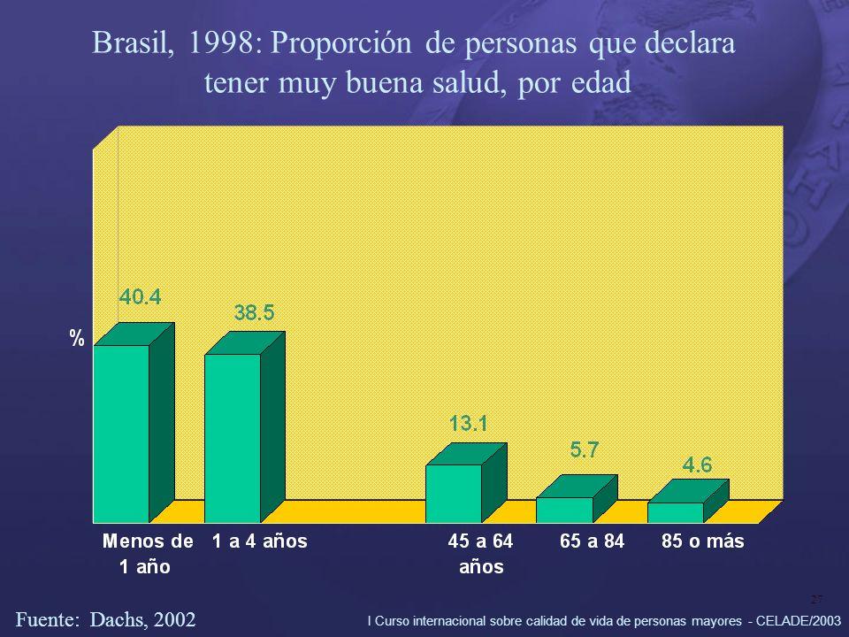 I Curso internacional sobre calidad de vida de personas mayores - CELADE/2003 27 Brasil, 1998: Proporción de personas que declara tener muy buena salud, por edad Fuente: Dachs, 2002