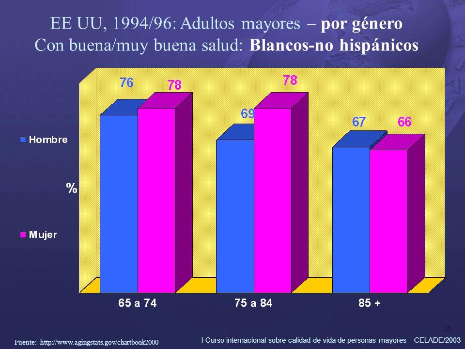 I Curso internacional sobre calidad de vida de personas mayores - CELADE/2003 29 EE UU, 1994/96: Adultos mayores – por género Con buena/muy buena salud: Blancos-no hispánicos Fuente: http://www.agingstats.gov/chartbook2000